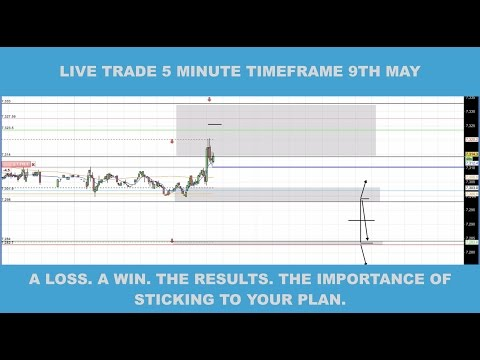 A Loss. A Win. The Results. The Importance of Sticking to Your Plan - Live Trade 9th May