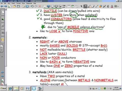 unit 3 lesson 3 the periodic table metals nonmetals metalloids - Periodic Table Metals Nonmetals Metalloids