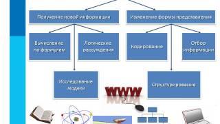 § 1.2 Информационные процессы
