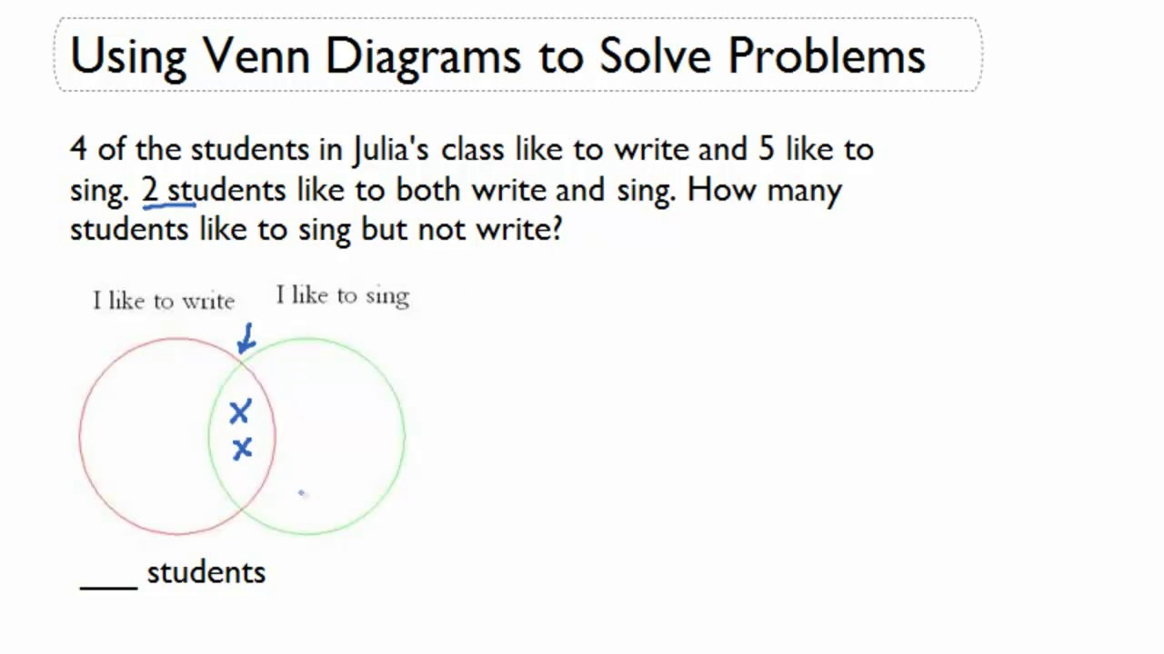 use venn diagrams to solve problems