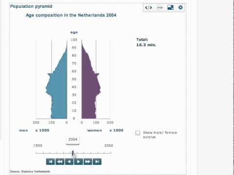 Netherlands Population Over Time