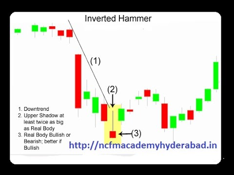 Inverted hammer candlestick pattern also youtube rh