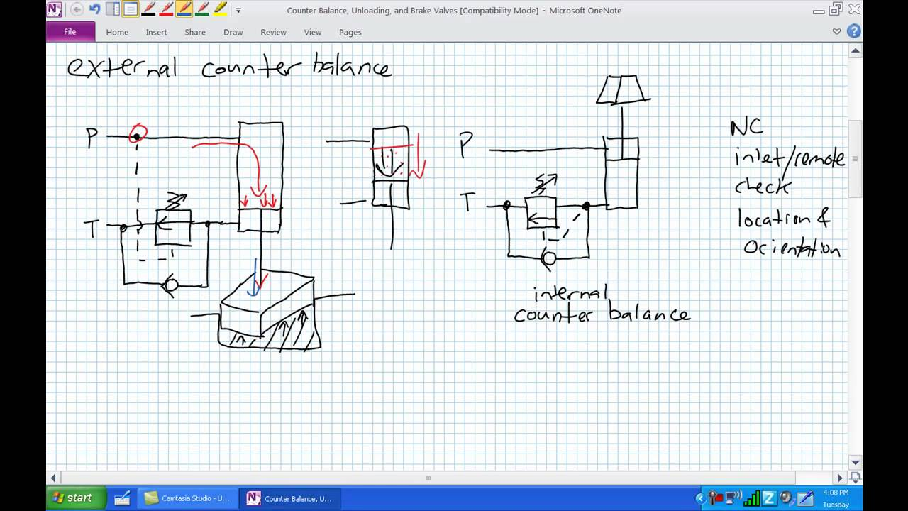 Counter Balance Unloading Brake Valves Youtube