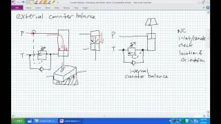 counter balance unloading brake valves