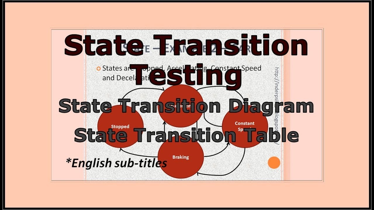 maxresdefault state transition testing test design techniques tutorial youtube