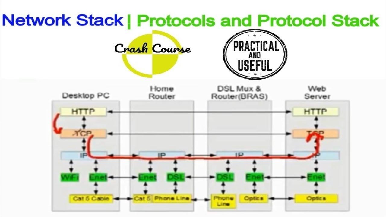 Protocols TCPIP Internet. TCPIP protocol stack 36