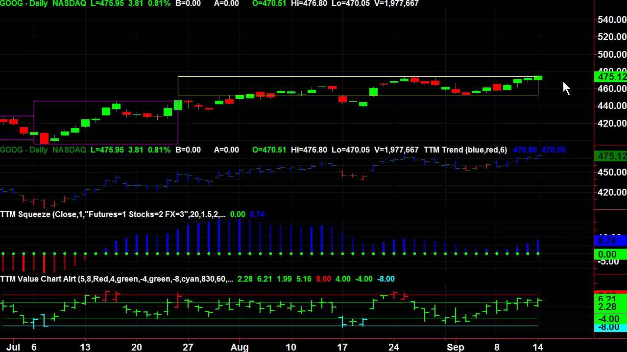 Explaining Darvas Box Trading Strategy