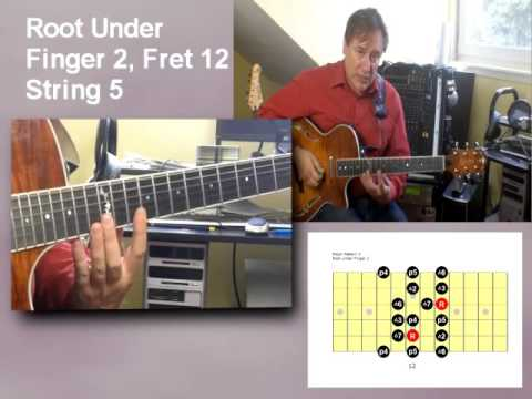 Fretted Major Scales Across The Fretboard In Seven Positions