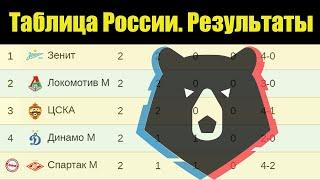Чемпионат России по футболу РПЛ 2 тур Результаты таблица расписание