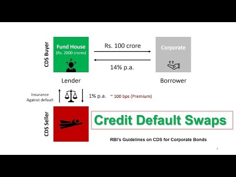 Credit Default Swaps (CDS) | Hindi