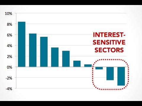 What happens when the Fed raises rates