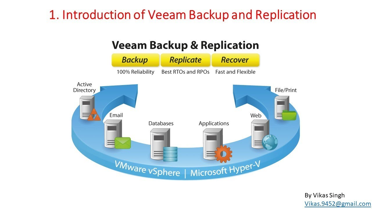 Veeam Advance Training | 1 - Introduction Video Veeam Backup and Replication