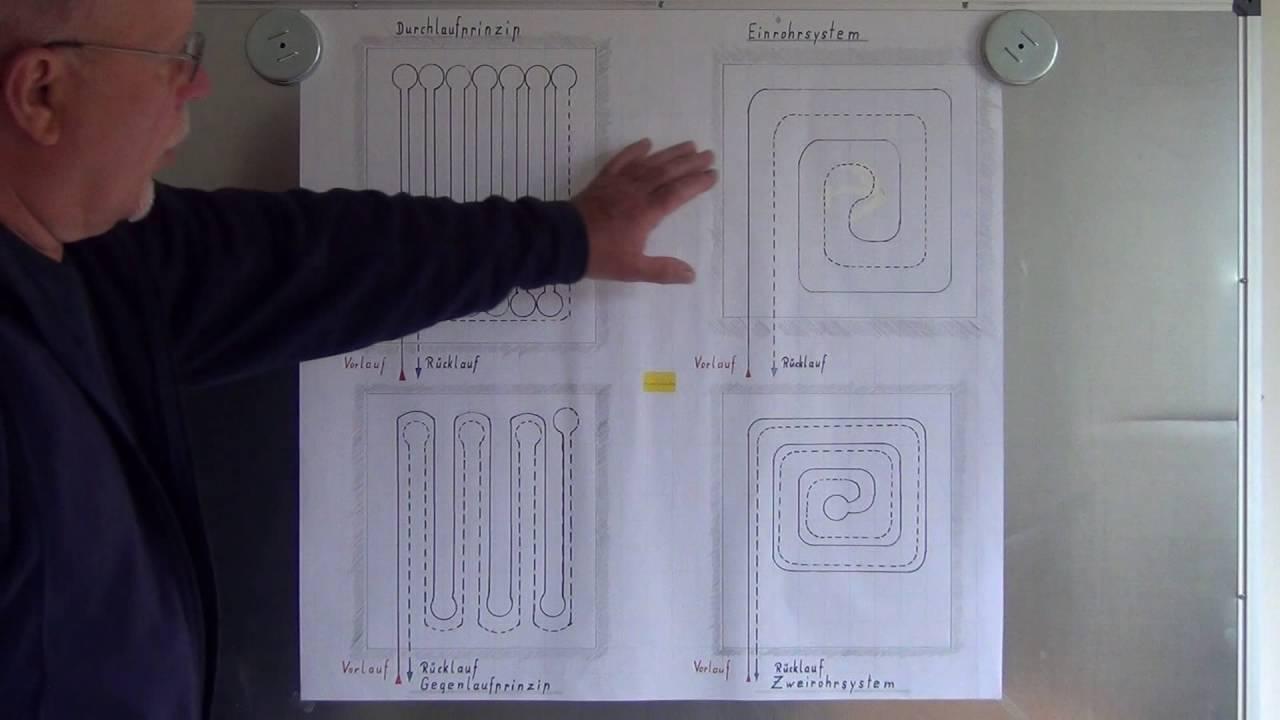 Fußboden Im Neubau ~ Alu fußbodenheizung in forchheim und bamberg