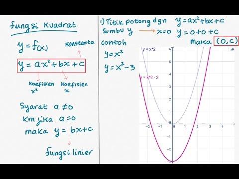 m102-fungsi-kuadrat-:-pengantar-fungsi-kuadrat-(part-a)---persamaan-fungsi-dan-grafik-fungsi-kuadrat