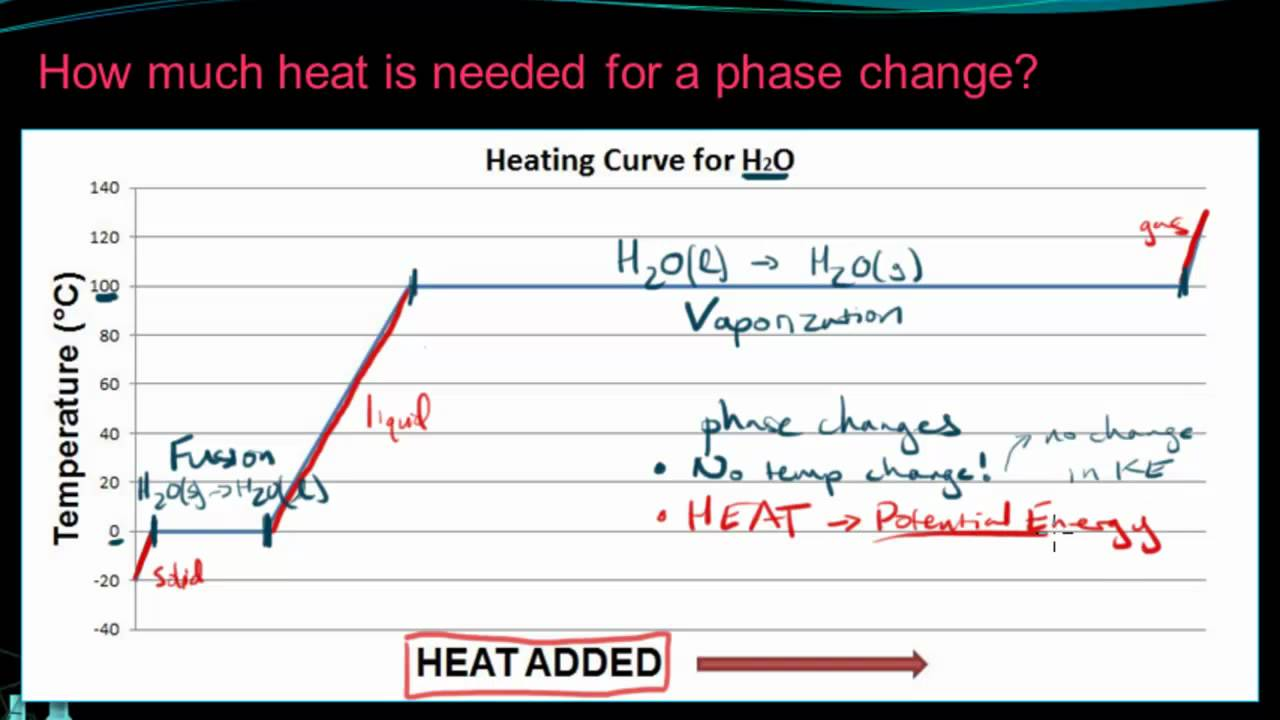 Chemistry 10.6 Enthalpy and Phase Changes - YouTube
