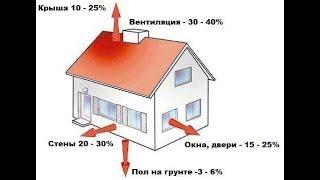 видео Успешное строительство дома с экономией