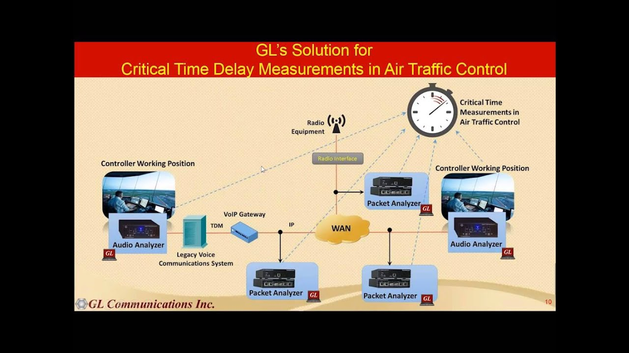 VoIP Air Traffic Management Test Solution (ED137) from GL
