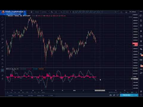 Bitcoin (BTC) Morning Update: Confidence & Awareness are not same as Fear & Greed
