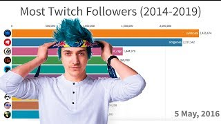 Most Popular Twitch Streamers (2014-2019)
