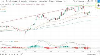 Bitcoin, EOS, Ethereum, and Ripple's XRP    Daily Tech Analysis   July 10th, 2020