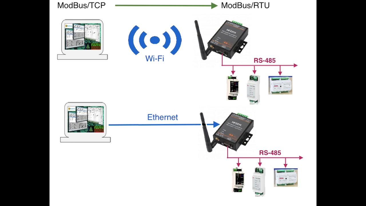 Gateway HF-2211, Convertitore ModBusTCP - ModBusRTU su LAN o Wi-Fi