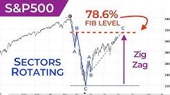 S&P500 VIX Elliott Wave U.S. Market Update