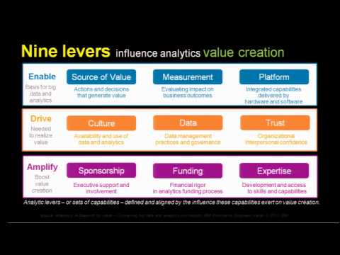 What it Takes to Create Value from Data and Analytics [AV-201]