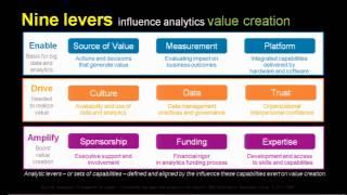 ما يلزم لخلق القيمة من البيانات والتحليلات [AV-201]