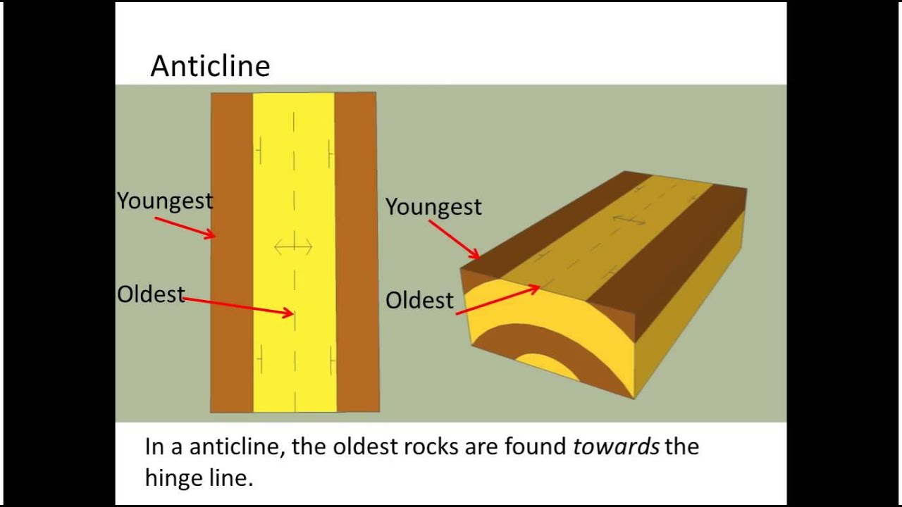 Introduction to geologic structures maps and block diagrams youtube ccuart Images