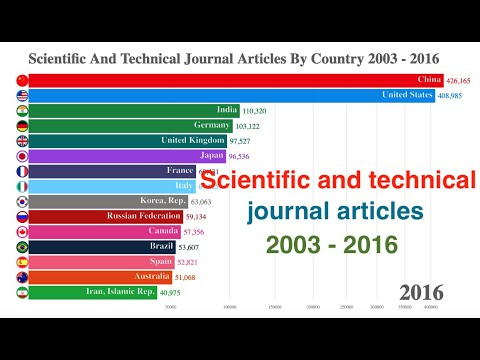 Country Ranking: Top 15 Countries on Scientific And Technical Journal Articles 2003 -2016