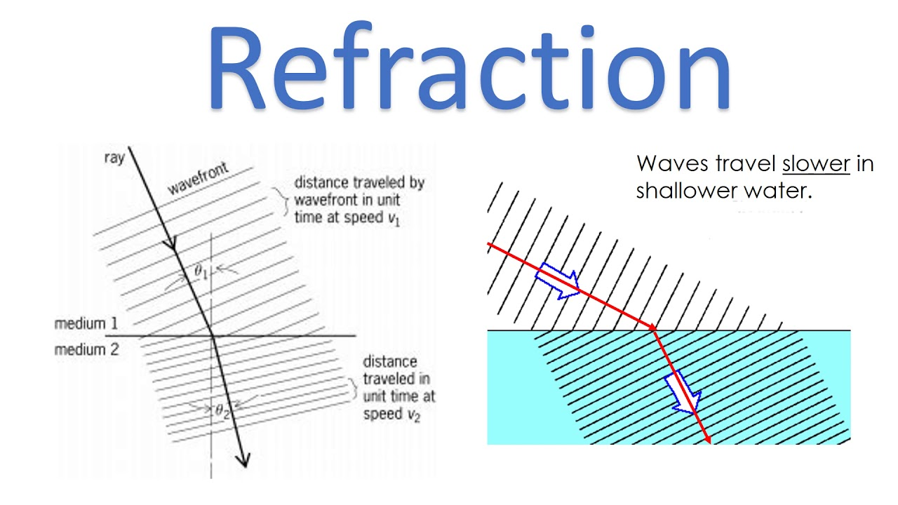 iGCSE Physics: Waves in a ripple tanks