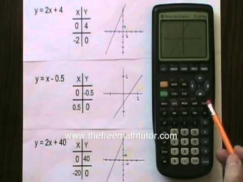 Using The Ti 83 Plus Graphing Calculator Part 1 Basics And Linear Functions