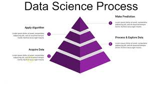 What is Data Science? Data Science History? How data science become popular? Data Science Process?