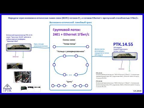 Передача через волоконно-оптические линии связи (ВОЛС) потоков Е1 и потоков Ethernet.