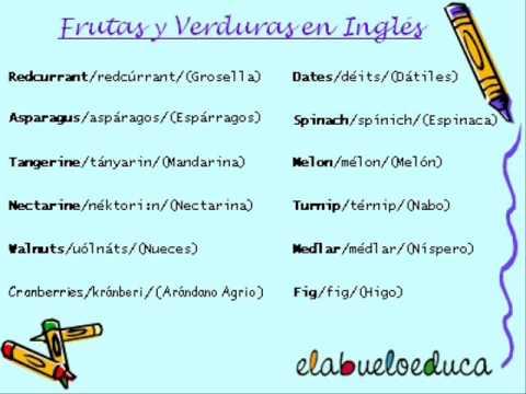 Frutas En Inglés Aprende A Pronunciarlas Y Escribirlas Con