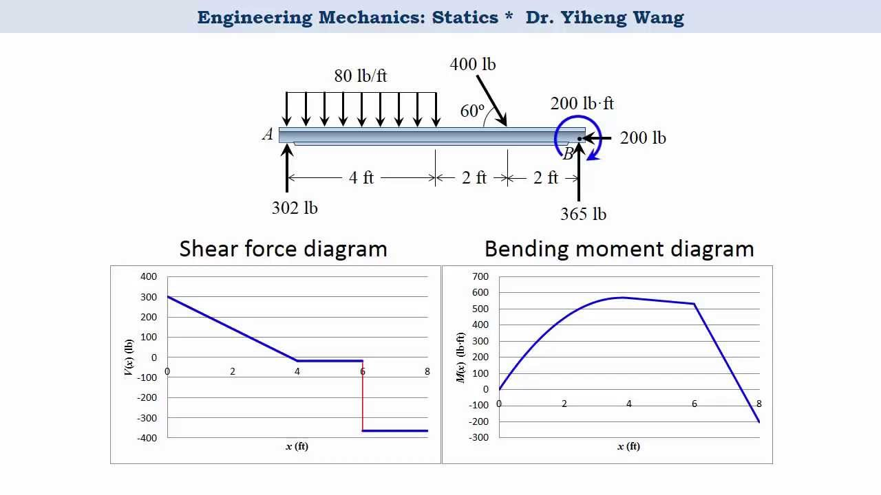 Shear Moment Diagrams Distributed Load Cantilever With Varying Diagram