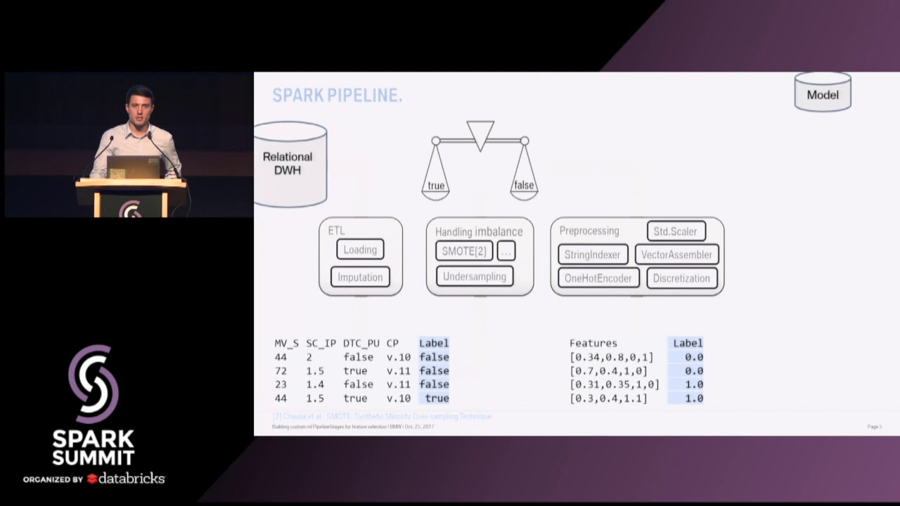 Building Custom ML PipelineStages for Feature Selection - Marc Kaminski