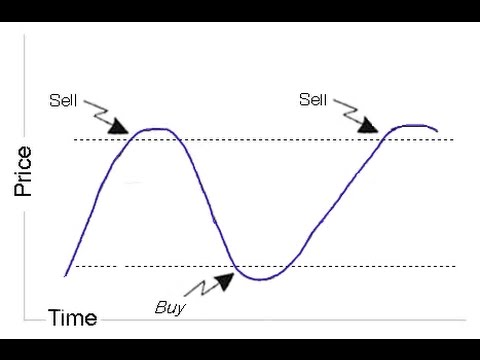 Oscillators Trading with leading indicators