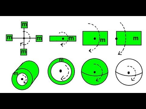 Physics - Mechanics: Moment of Inertia (2 of 6) Overview of Moment of Inertia Equations
