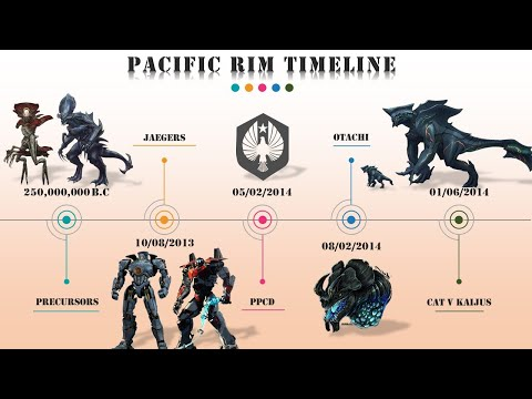 Pacific Rim Timeline Explained