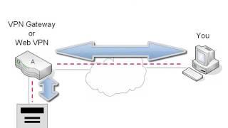 14. SSL VPNs