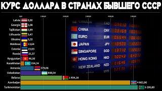 Сравнение национальных валют стран бывшего СССР (СНГ) - Литва, Украина, Казахстан, Россия, Эстония..