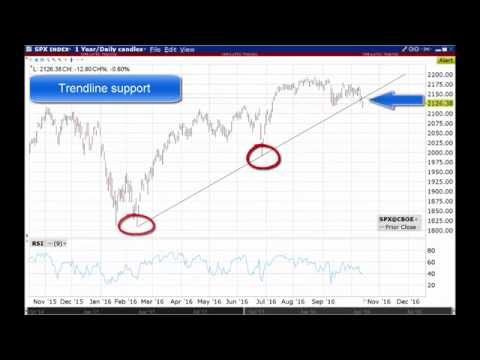 Stock Market Technicals - S&P 500 Index