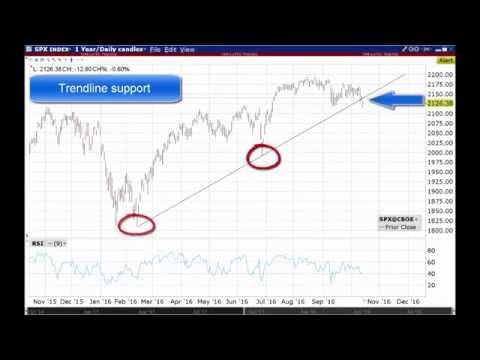 Stock Market Technicals - S&P 500 Index