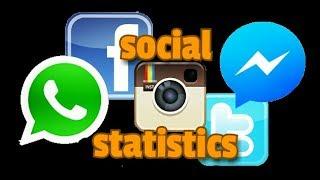 Social Media Statistics..!! (Facebook,whatsapp,,messenger,instagram)