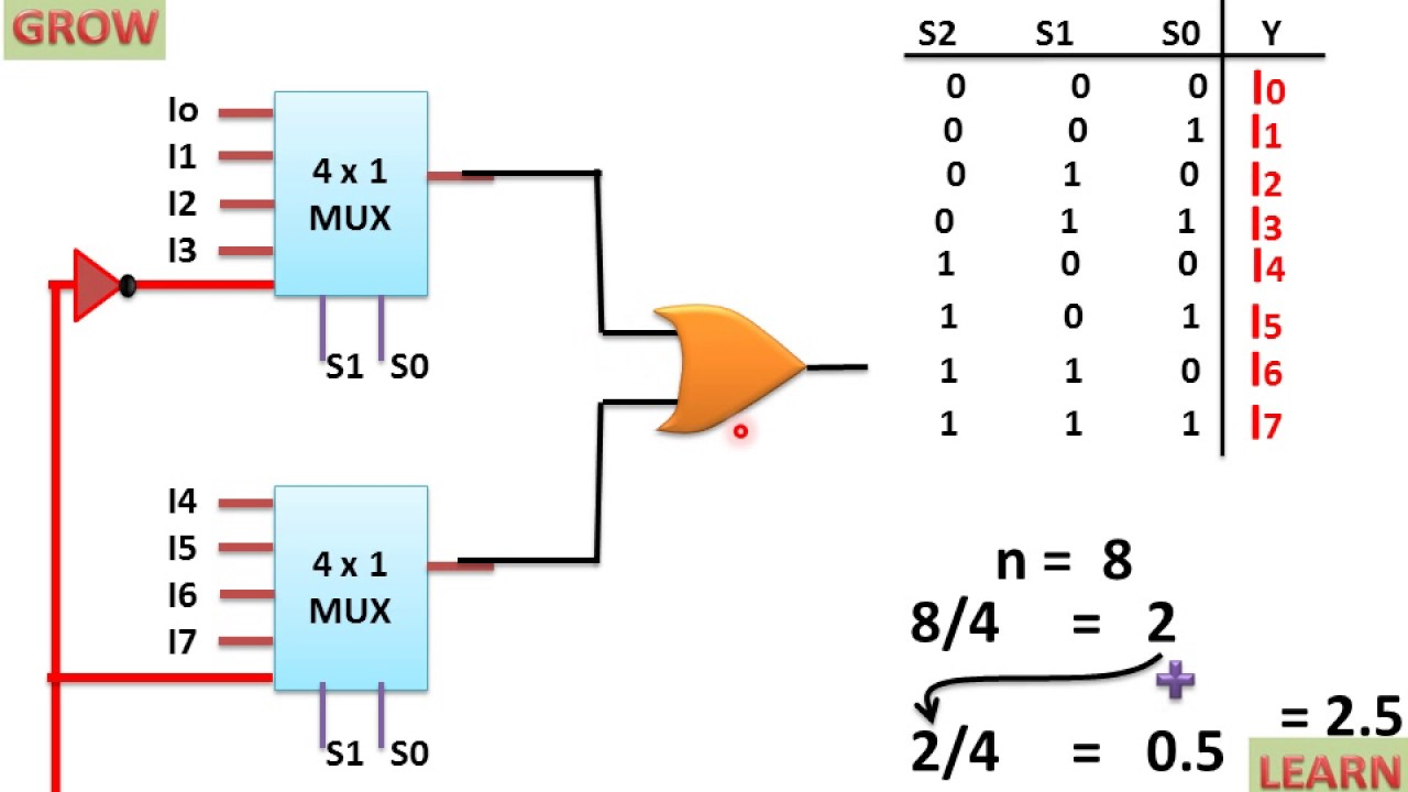 hight resolution of implementation of 8x1 mux using 4x1 mux