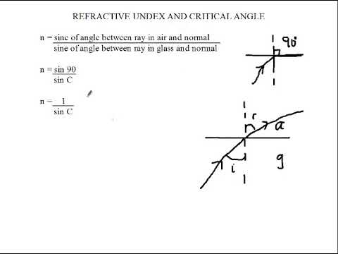 Siba Learning Zone - Critical Angle Formula