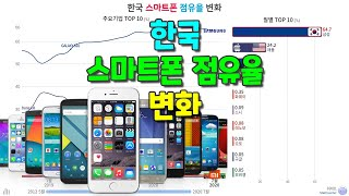 한국 스마트폰 점유율 순위 변화 (2012.05~202…