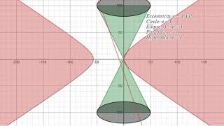 Conic Section Animation