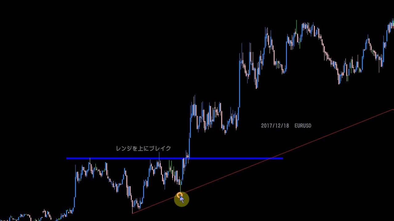 トレンドラインとは-正しい引き方/ブレイクした際などトレード手法を解説|仮想通貨ニュースと速報-コイン東京(cointokyo)